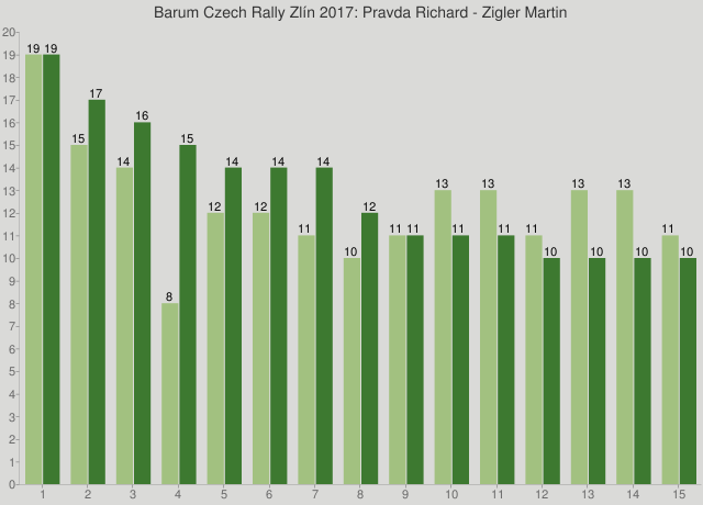 Barum Czech Rally Zlín 2017: Pravda Richard - Zigler Martin
