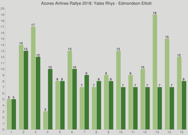 Azores Airlines Rallye 2018: Yates Rhys - Edmondson Elliott