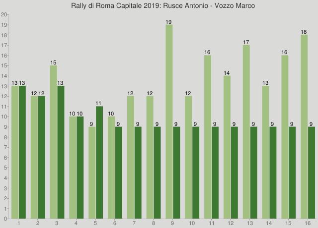 Rally di Roma Capitale 2019: Rusce Antonio - Vozzo Marco
