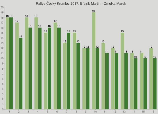 Rallye Český Krumlov 2017: Březík Martin - Omelka Marek