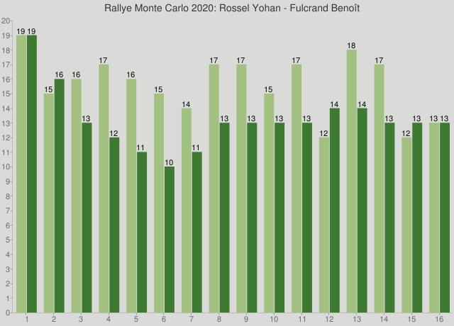 Rallye Monte Carlo 2020: Rossel Yohan - Fulcrand Benoît