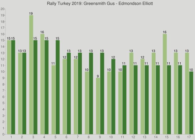 Rally Turkey 2019: Greensmith Gus - Edmondson Elliott