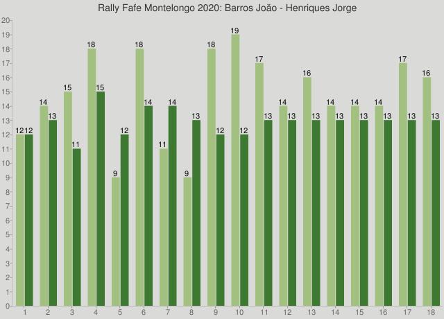 Rally Fafe Montelongo 2020: Barros Joăo - Henriques Jorge