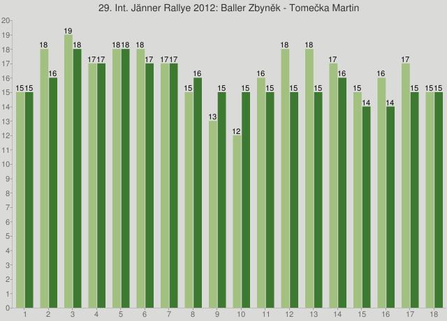 29. Int. Jänner Rallye 2012: Baller Zbyněk - Tomečka Martin