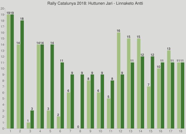 Rally Catalunya 2018: Huttunen Jari - Linnaketo Antti
