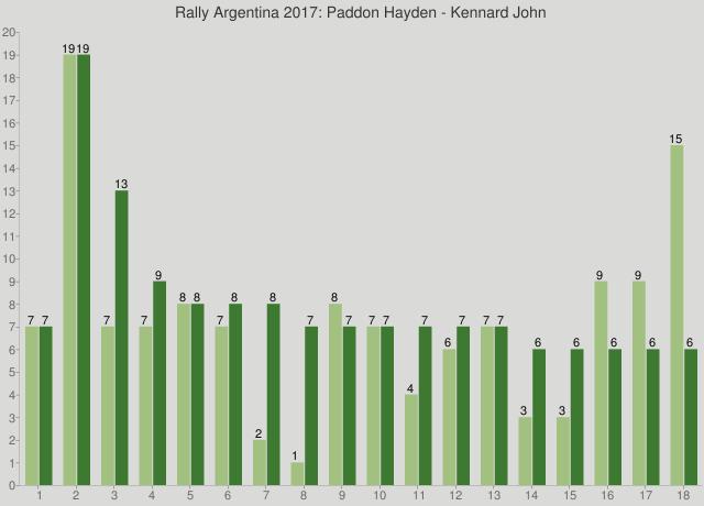 Rally Argentina 2017: Paddon Hayden - Kennard John