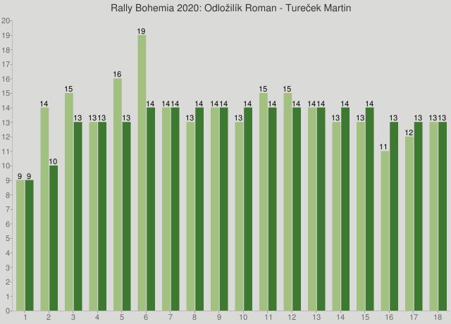Rally Bohemia 2020: Odložilík Roman - Tureček Martin