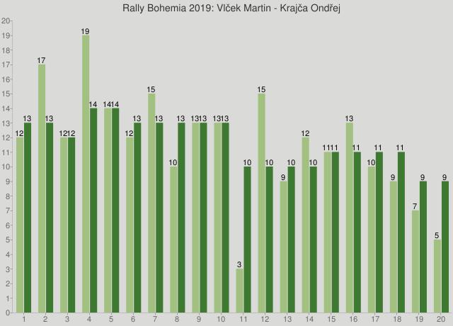 Rally Bohemia 2019: Vlček Martin - Krajča Ondřej