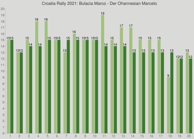Croatia Rally 2021: Bulacia Marco - Der Ohannesian Marcelo