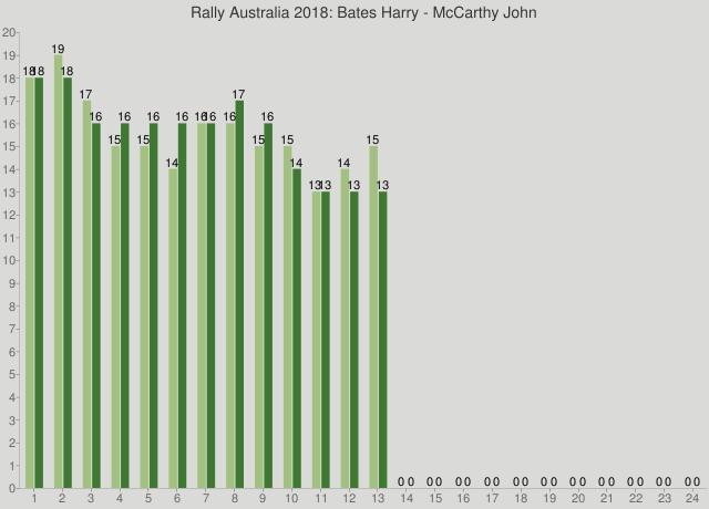 Rally Australia 2018: Bates Harry - McCarthy John