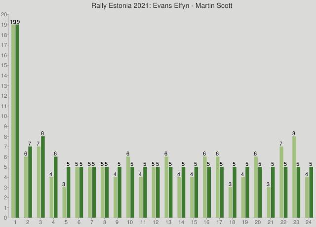 Rally Estonia 2021: Evans Elfyn - Martin Scott