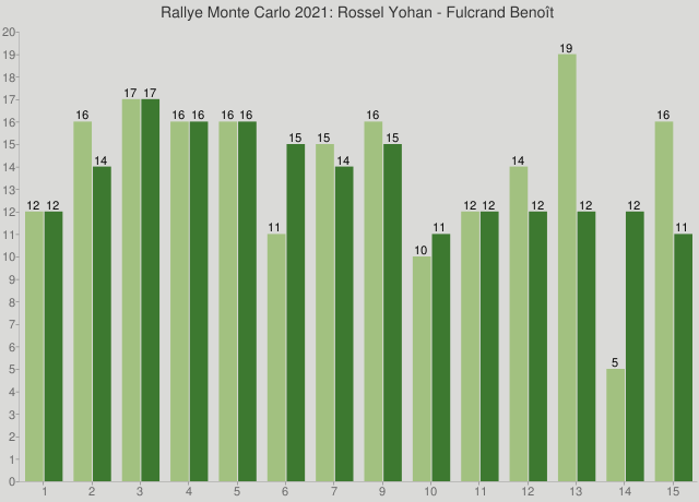 Rallye Monte Carlo 2021: Rossel Yohan - Fulcrand Benoît
