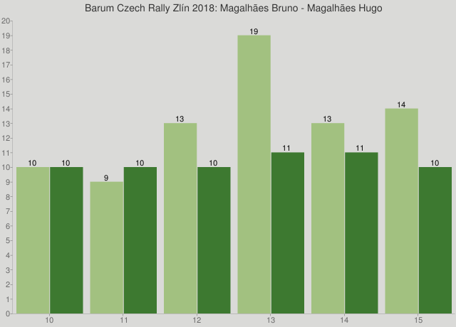 Barum Czech Rally Zlín 2018: Magalhães Bruno - Magalhães Hugo