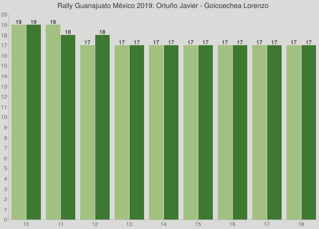 Rally Guanajuato México 2019: Ortuño Javier - Goicoechea Lorenzo