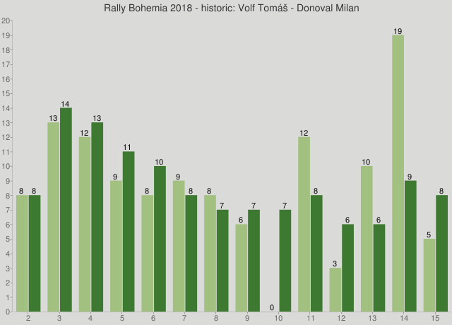 Rally Bohemia 2018 - historic: Volf Tomáš - Donoval Milan