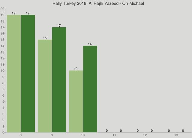 Rally Turkey 2018: Al Rajhi Yazeed - Orr Michael