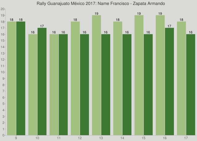 Rally Guanajuato México 2017: Name Francisco - Zapata Armando