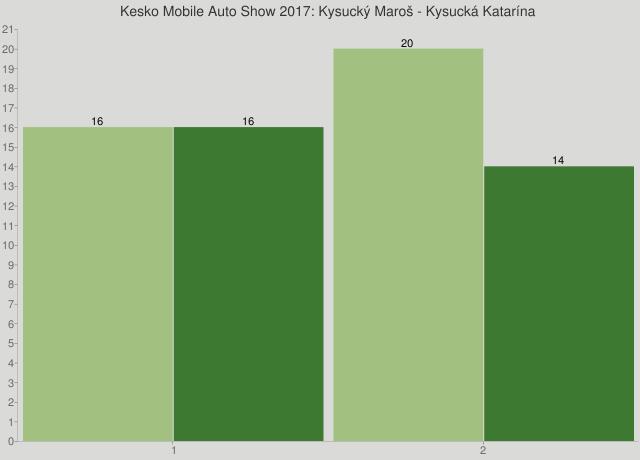 Kesko Mobile Auto Show 2017: Kysucký Maroš - Kysucká Katarína
