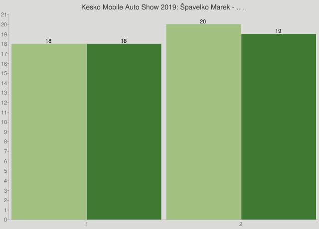 Kesko Mobile Auto Show 2019: Špavelko Marek - .. ..