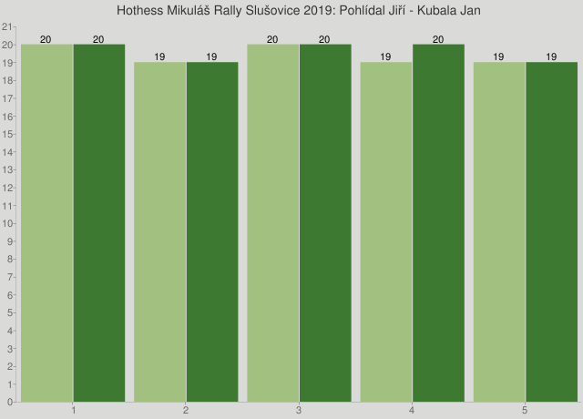 Hothess Mikuláš Rally Slušovice 2019: Pohlídal Jiří - Kubala Jan