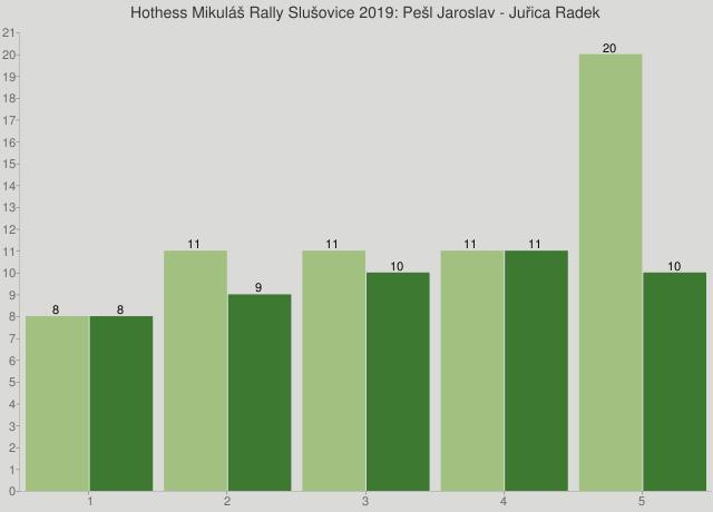 Hothess Mikuláš Rally Slušovice 2019: Pešl Jaroslav - Juřica Radek
