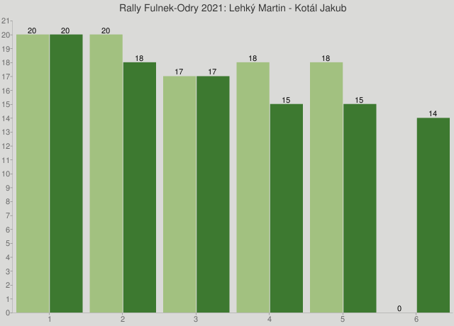 Rally Fulnek-Odry 2021: Lehký Martin - Kotál Jakub