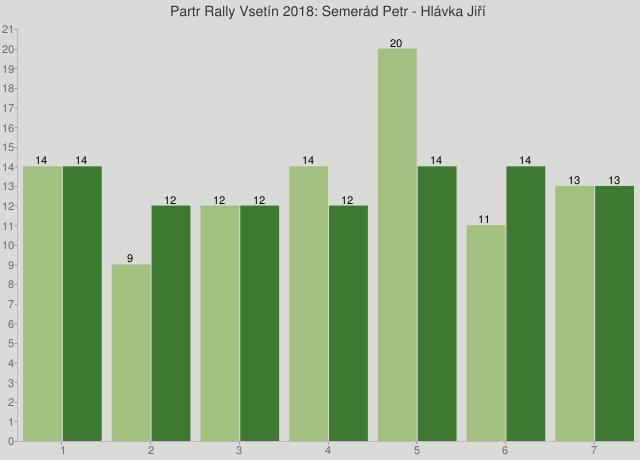 Partr Rally Vsetín 2018: Semerád Petr - Hlávka Jiří