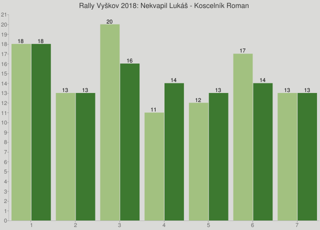 Rally Vyškov 2018: Nekvapil Lukáš - Koscelník Roman