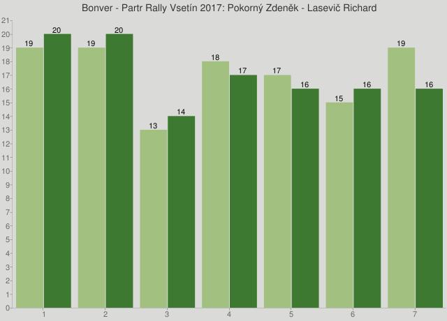 Bonver - Partr Rally Vsetín 2017: Pokorný Zdeněk - Lasevič Richard