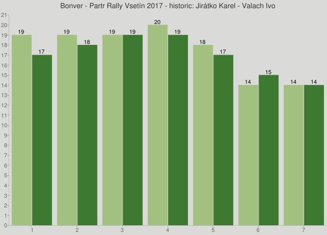 Bonver - Partr Rally Vsetín 2017 - historic: Jirátko Karel - Valach Ivo