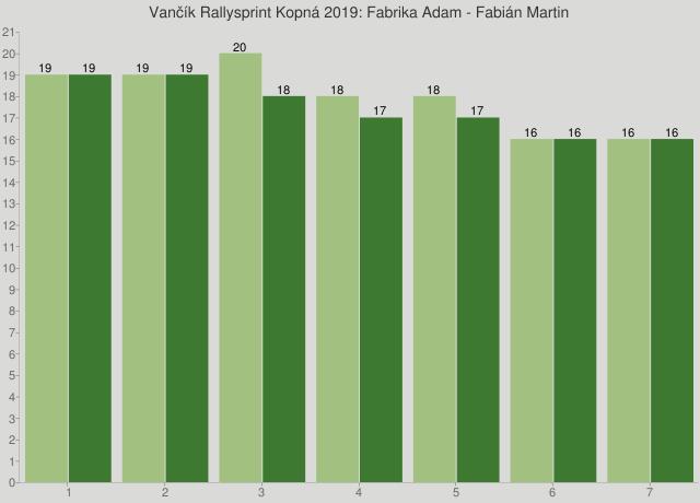 Vančík Rallysprint Kopná 2019: Fabrika Adam - Fabián Martin
