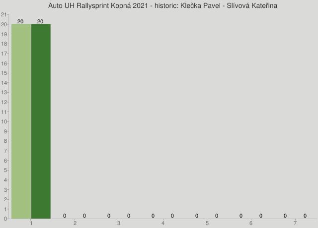 Auto UH Rallysprint Kopná 2021 - historic: Klečka Pavel - Slívová Kateřina