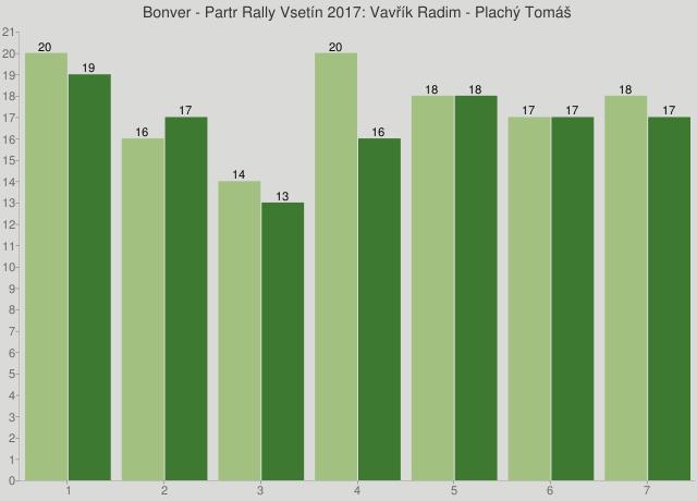 Bonver - Partr Rally Vsetín 2017: Vavřík Radim - Plachý Tomáš
