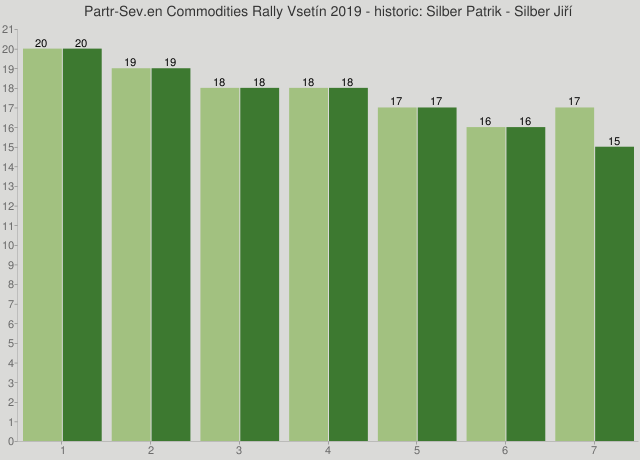 Partr-Sev.en Commodities Rally Vsetín 2019 - historic: Silber Patrik - Silber Jiří