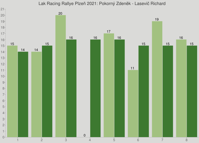 Lak Racing Rallye Plzeň 2021: Pokorný Zdeněk - Lasevič Richard