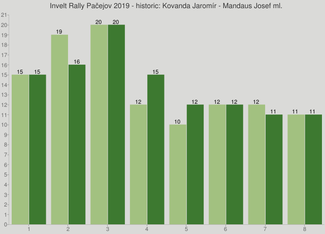 Invelt Rally Pačejov 2019 - historic: Kovanda Jaromír - Mandaus Josef ml.