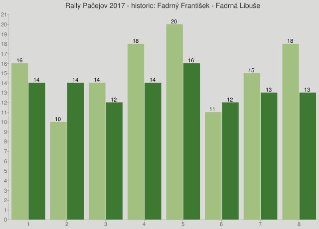 Rally Pačejov 2017 - historic: Fadrný František - Fadrná Libuše
