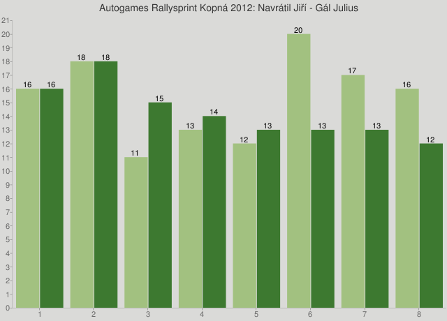 Autogames Rallysprint Kopná 2012: Navrátil Jiří - Gál Julius