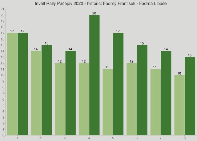 Invelt Rally Pačejov 2020 - historic: Fadrný František - Fadrná Libuše