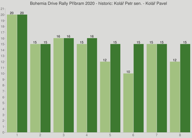 Bohemia Drive Rally Příbram 2020 - historic: Kolář Petr sen. - Kolář Pavel
