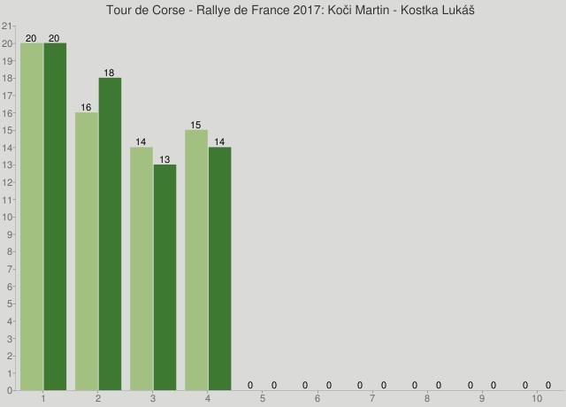 Tour de Corse - Rallye de France 2017: Koči Martin - Kostka Lukáš