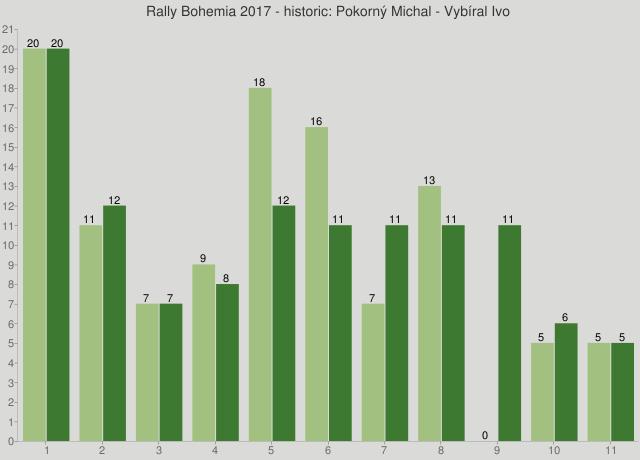 Rally Bohemia 2017 - historic: Pokorný Michal - Vybíral Ivo
