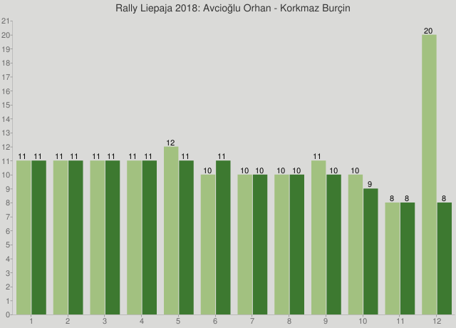 Rally Liepaja 2018: Avcioğlu Orhan - Korkmaz Burçin