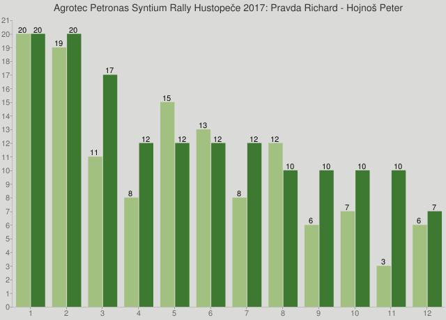 Agrotec Petronas Syntium Rally Hustopeče 2017: Pravda Richard - Hojnoš Peter