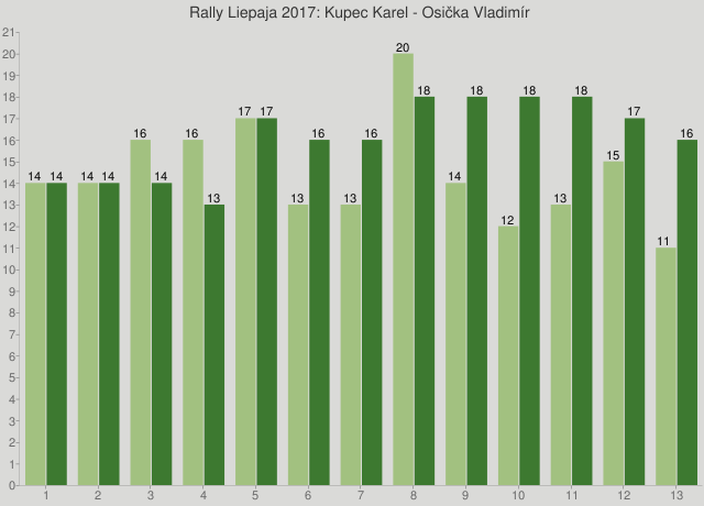 Rally Liepaja 2017: Kupec Karel - Osička Vladimír