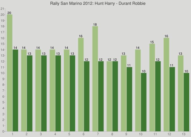 Rally San Marino 2012: Hunt Harry - Durant Robbie