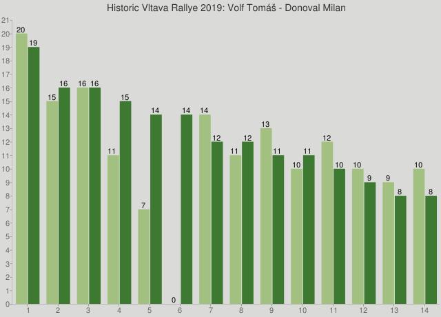 Historic Vltava Rallye 2019: Volf Tomáš - Donoval Milan