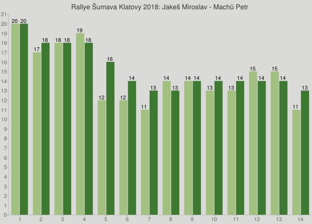 Rallye Šumava Klatovy 2018: Jakeš Miroslav - Machů Petr