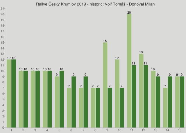 Rallye Český Krumlov 2019 - historic: Volf Tomáš - Donoval Milan