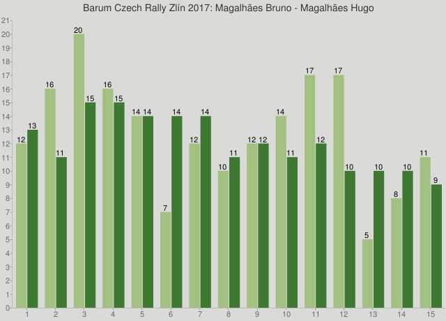 Barum Czech Rally Zlín 2017: Magalhães Bruno - Magalhães Hugo